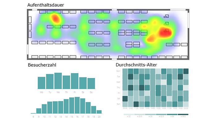 A1 Visitor Analytics