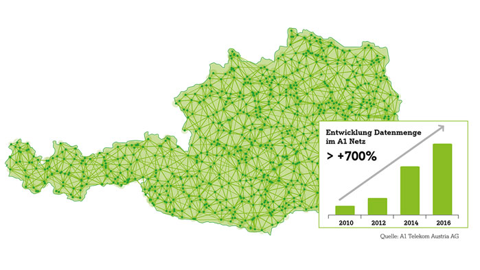 Datennutzung in Österreich