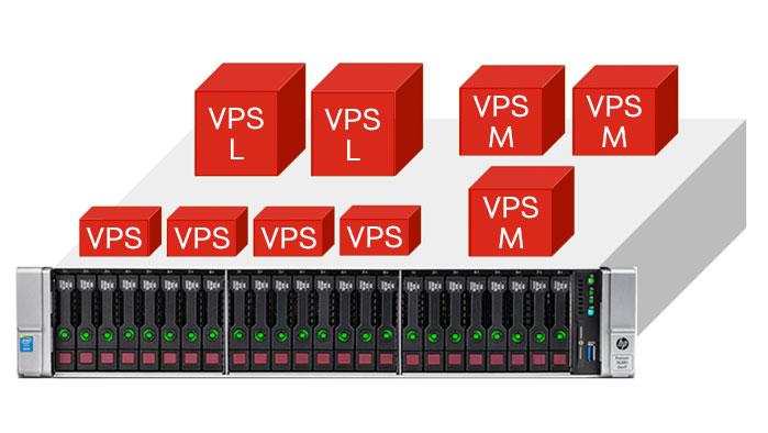 Graifische Darstellung des VPS-Portfolios