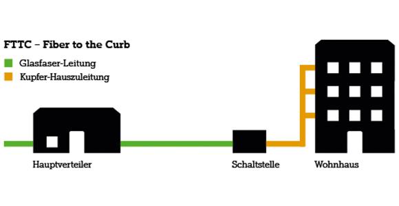Grafik zeigt an, dass die Glasfaser-leitung bis zu einer Schaltstelle führt und danach das Wohnhaus mittels Kupferkabel versorgt werden